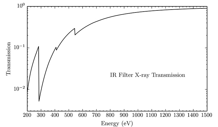 3-Filter-X-ray-Transmission