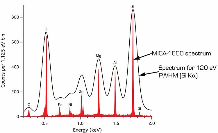 Comparison-MICA-1600